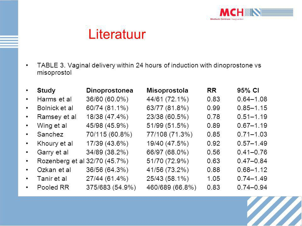Literatuur TABLE 3. Vaginal delivery within 24 hours of induction with dinoprostone vs misoprostol.