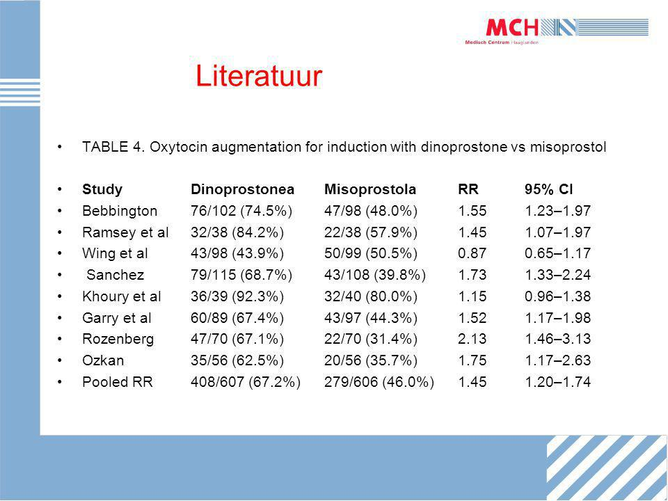 Literatuur TABLE 4. Oxytocin augmentation for induction with dinoprostone vs misoprostol. Study Dinoprostonea Misoprostola RR 95% CI.
