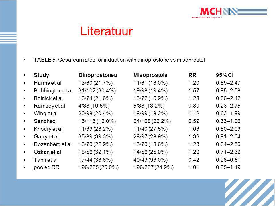 Literatuur TABLE 5. Cesarean rates for induction with dinoprostone vs misoprostol. Study Dinoprostonea Misoprostola RR 95% CI.