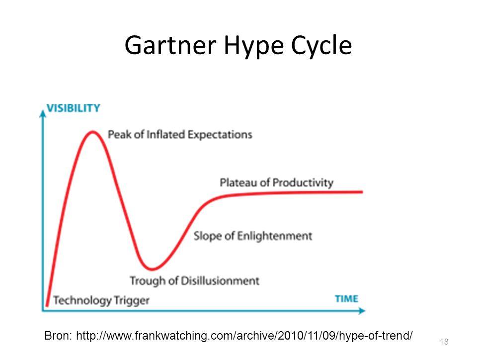 Gartner Hype Cycle Hypes doorlopen een voorspelbaar traject vanaf het moment dat ze ontstaan.