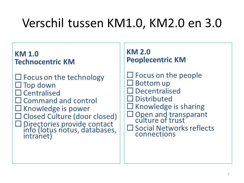 Verschil tussen KM1.0, KM2.0 en 3.0