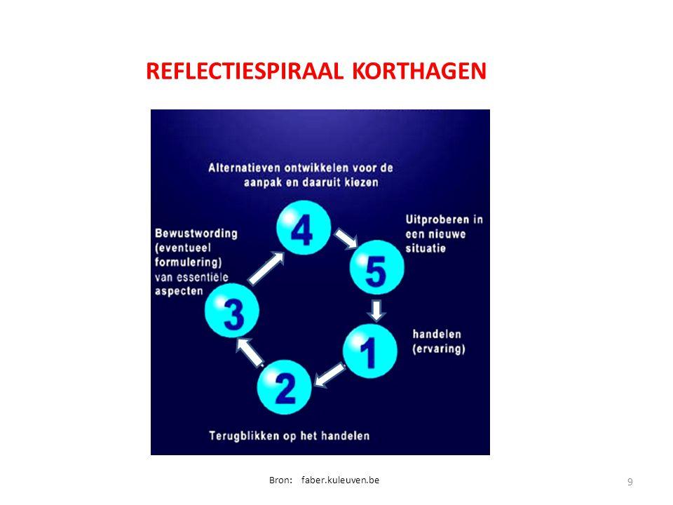 REFLECTIESPIRAAL KORTHAGEN