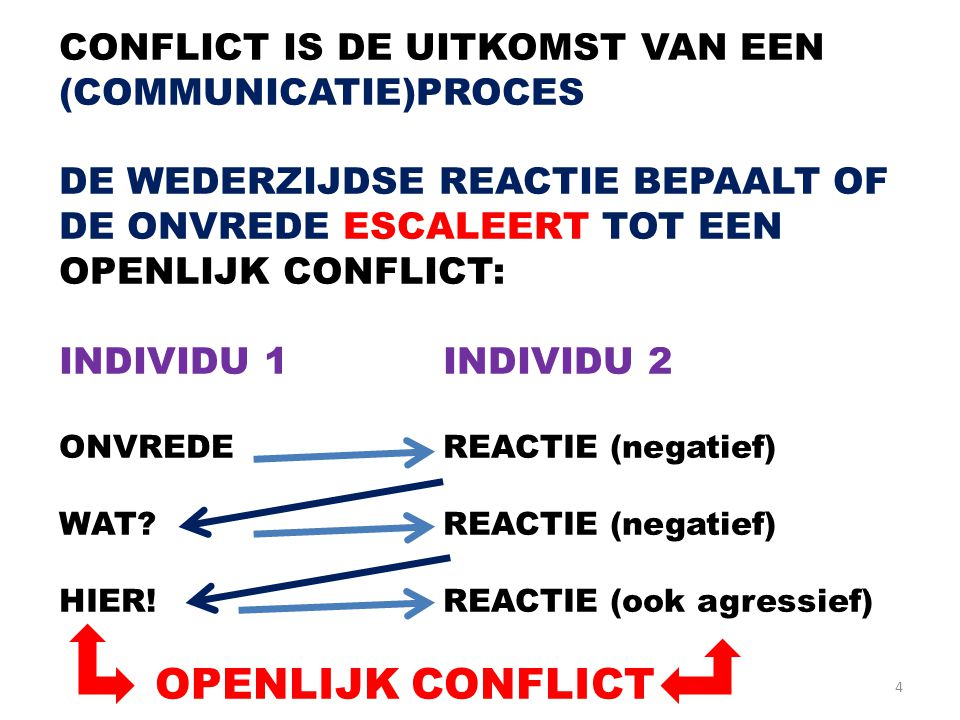 CONFLICT IS DE UITKOMST VAN EEN (COMMUNICATIE)PROCES