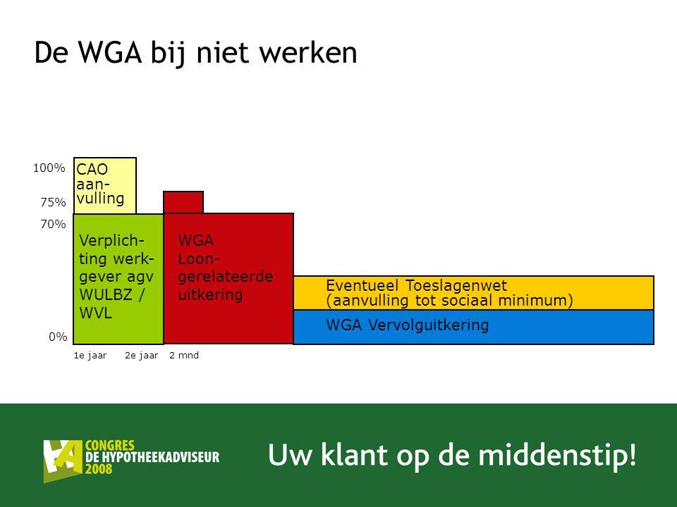 De WGA bij niet werken Verplich-ting werk-gever agv WULBZ / WVL WGA