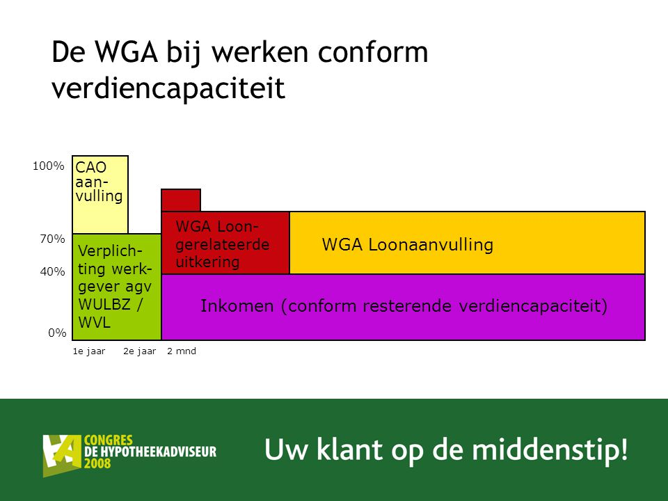De WGA bij werken conform verdiencapaciteit