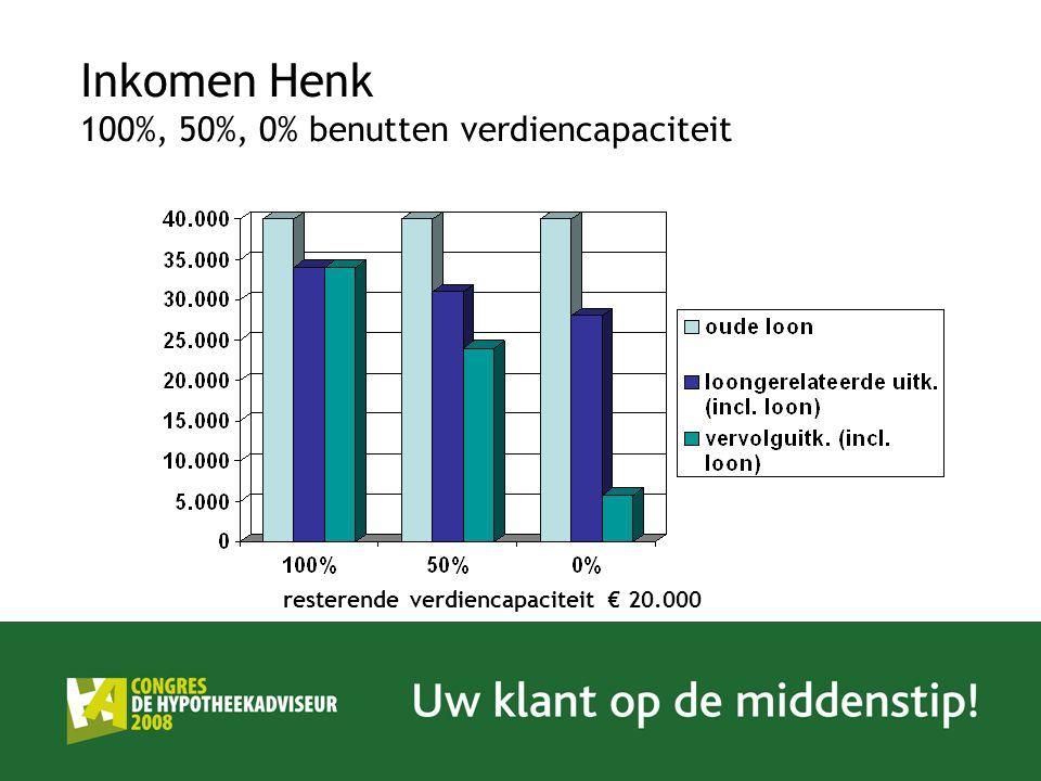 Inkomen Henk 100%, 50%, 0% benutten verdiencapaciteit