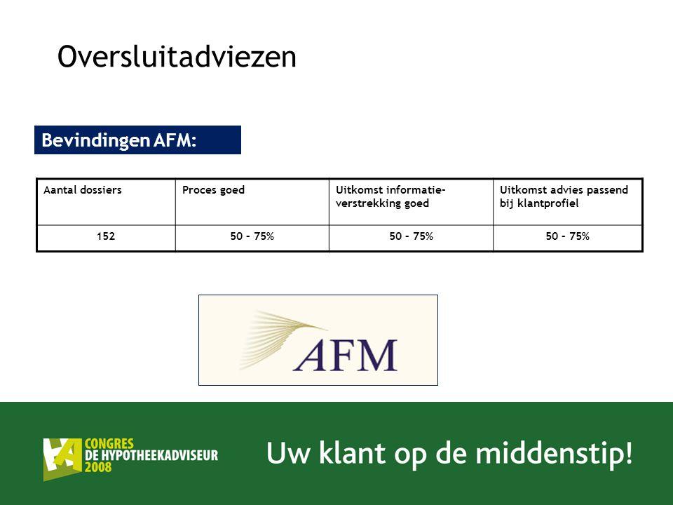 Oversluitadviezen Bevindingen AFM: Aantal dossiers Proces goed
