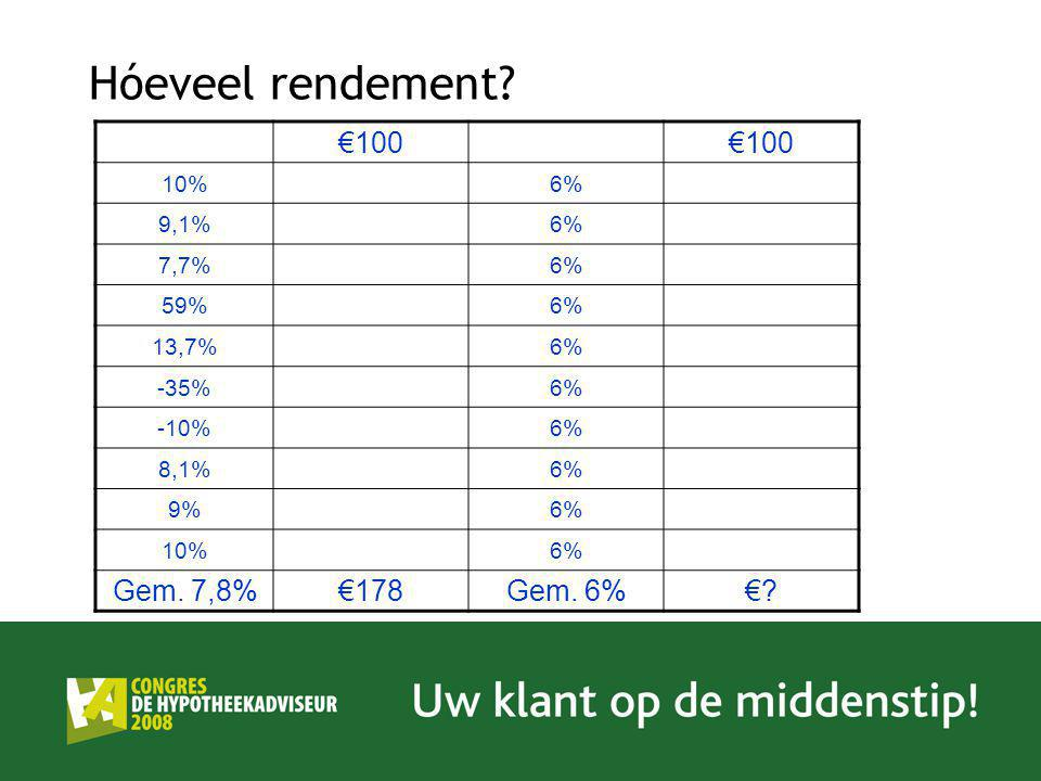Hóeveel rendement €100 Gem. 7,8% €178 Gem. 6% € 10% 6% 9,1% 7,7% 59%