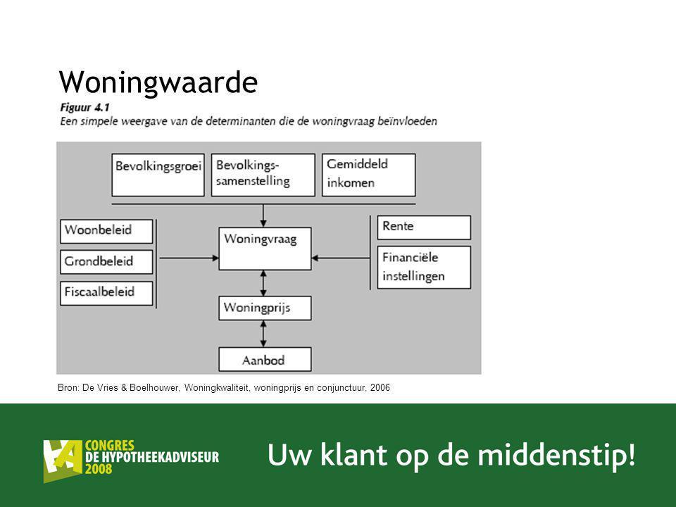 Woningwaarde Bron: De Vries & Boelhouwer, Woningkwaliteit, woningprijs en conjunctuur, 2006