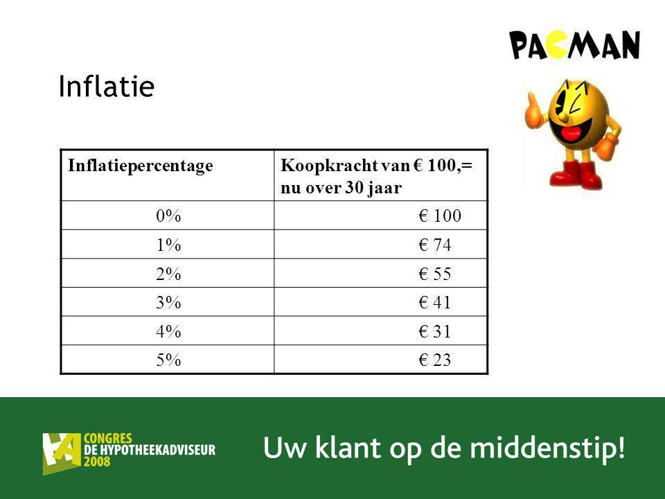 Inflatie Inflatiepercentage Koopkracht van € 100,= nu over 30 jaar 0%