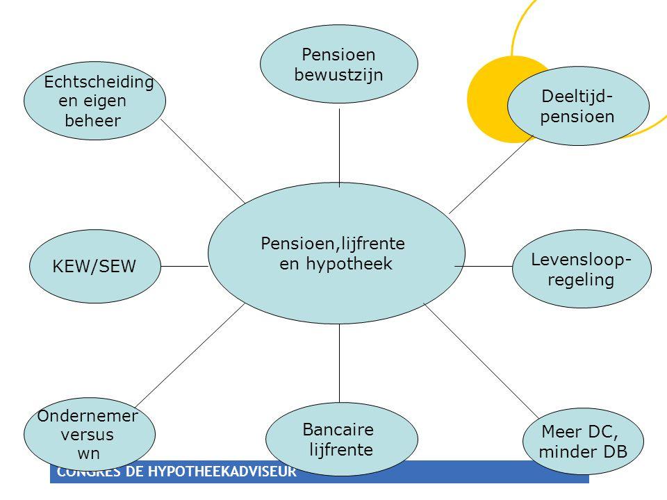 Pensioen bewustzijn Echtscheiding Deeltijd- pensioen