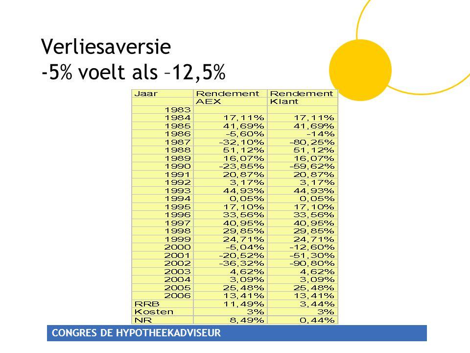 Verliesaversie -5% voelt als –12,5%