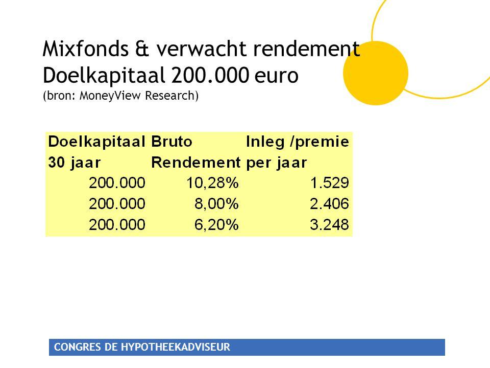 Mixfonds & verwacht rendement Doelkapitaal 200