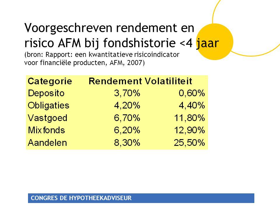 Voorgeschreven rendement en risico AFM bij fondshistorie <4 jaar (bron: Rapport: een kwantitatieve risicoindicator voor financiële producten, AFM, 2007)