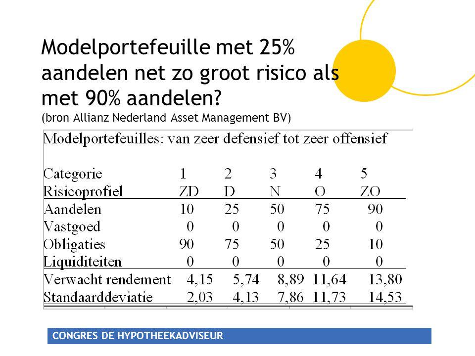 Modelportefeuille met 25% aandelen net zo groot risico als met 90% aandelen.