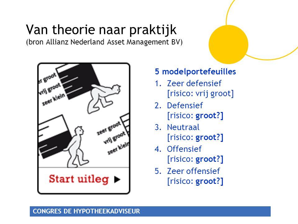 Van theorie naar praktijk (bron Allianz Nederland Asset Management BV)