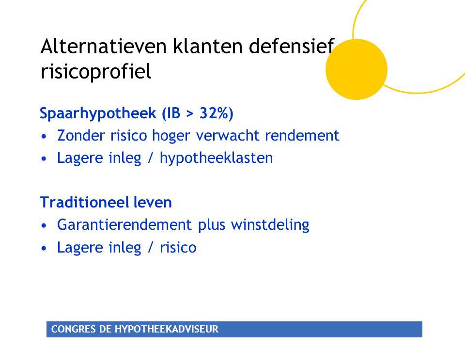 Alternatieven klanten defensief risicoprofiel
