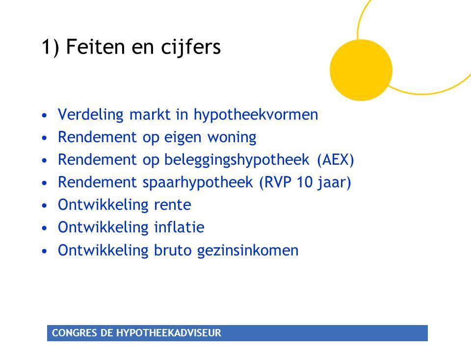 1) Feiten en cijfers Verdeling markt in hypotheekvormen