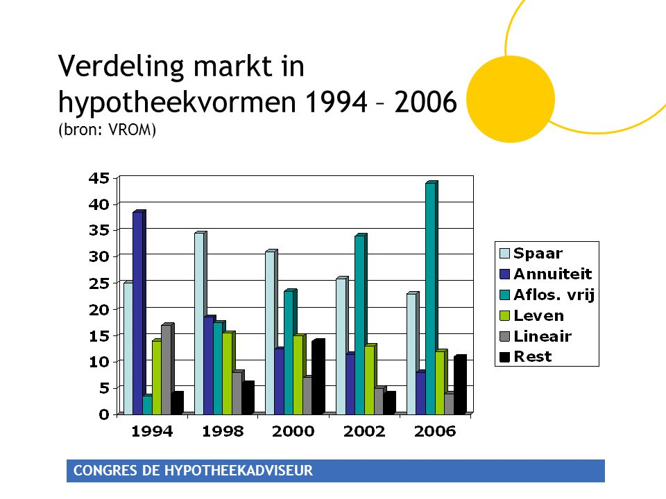 Verdeling markt in hypotheekvormen 1994 – 2006 (bron: VROM)