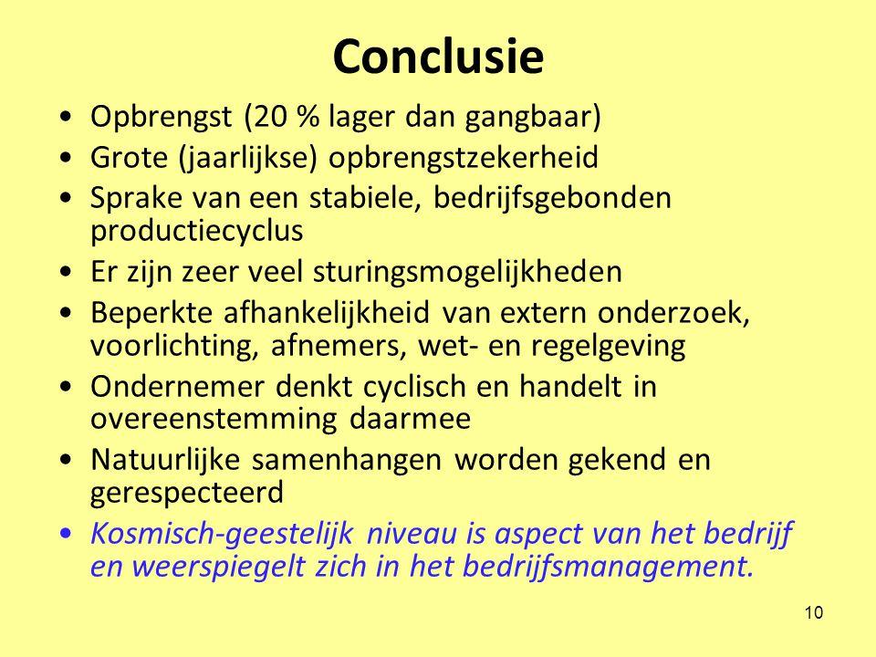 Conclusie Opbrengst (20 % lager dan gangbaar)