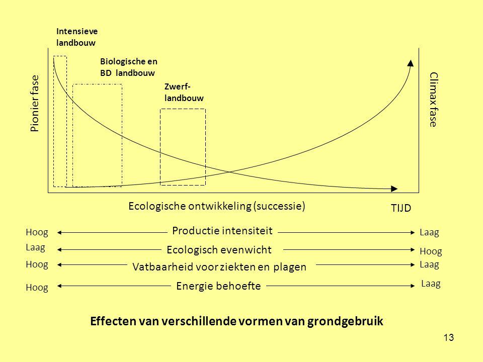 Effecten van verschillende vormen van grondgebruik