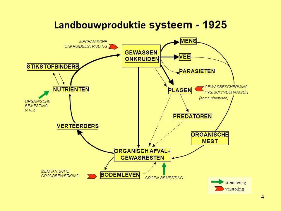 Landbouwproduktie systeem - 1925