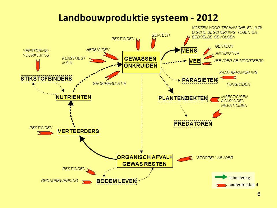 Landbouwproduktie systeem - 2012