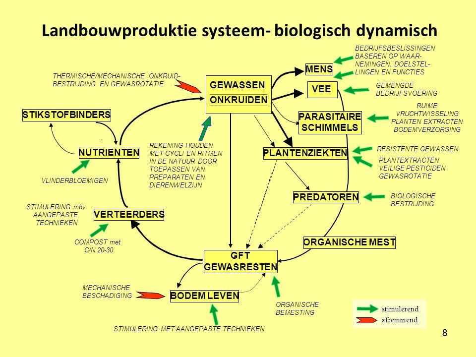 Landbouwproduktie systeem- biologisch dynamisch