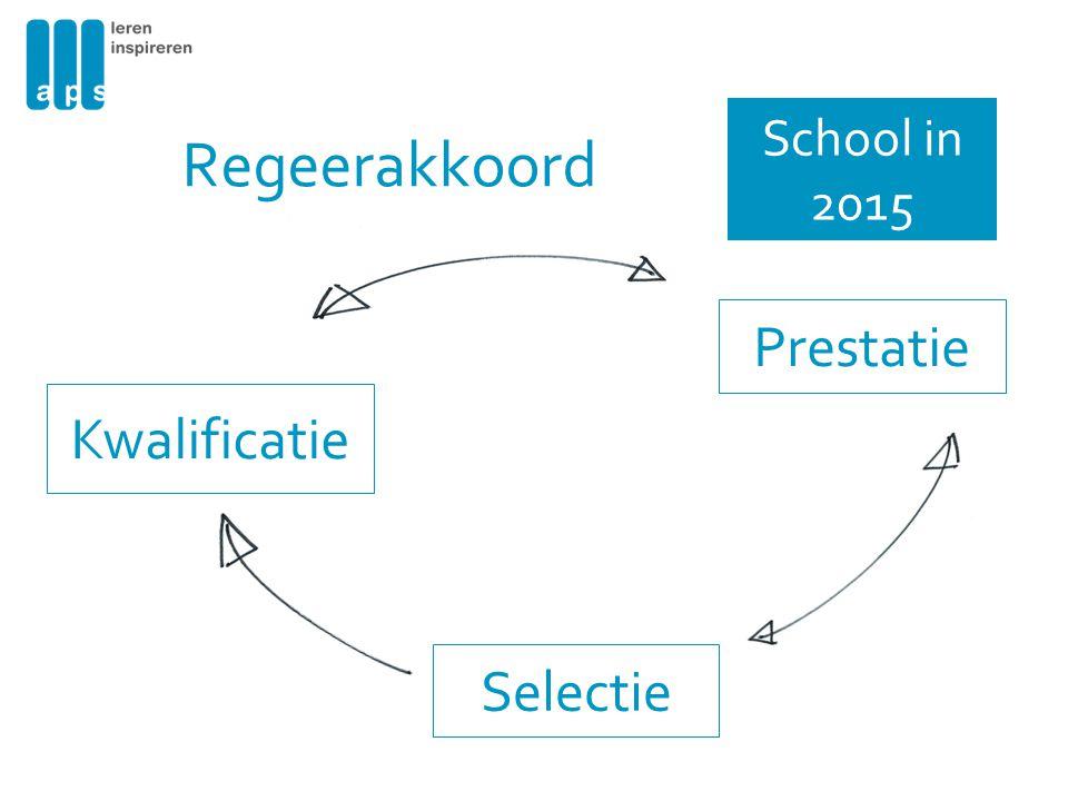 Regeerakkoord School in 2015 Prestatie Kwalificatie Selectie
