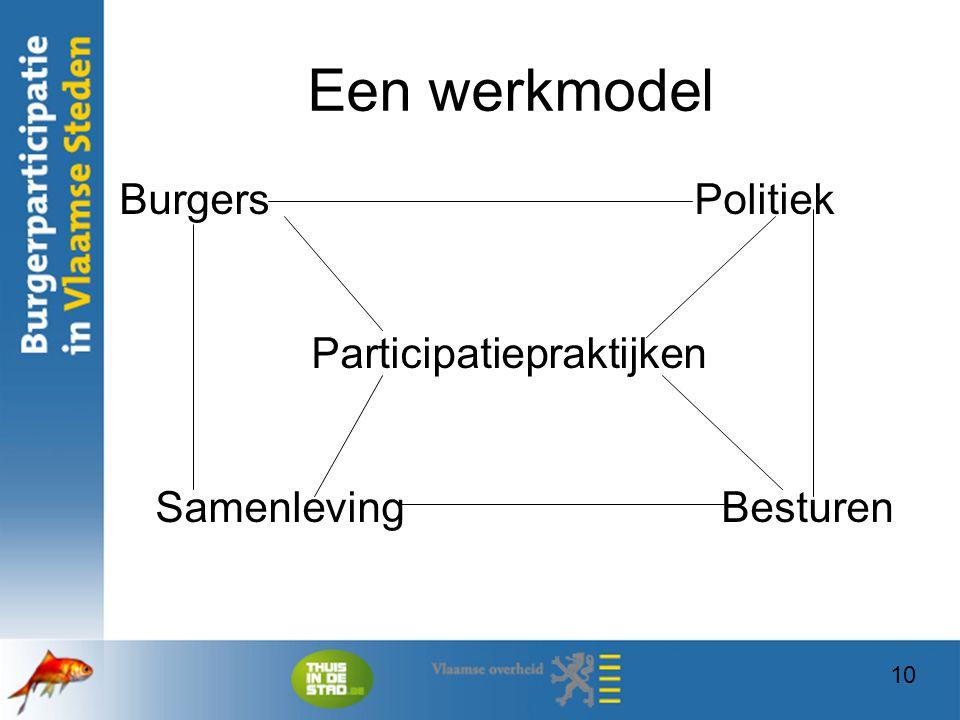 Een werkmodel Burgers Politiek Participatiepraktijken Samenleving Besturen.