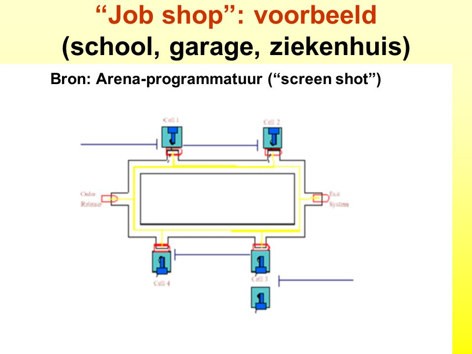 Job shop : voorbeeld (school, garage, ziekenhuis)