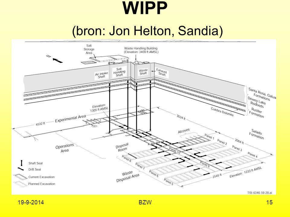 WIPP (bron: Jon Helton, Sandia)