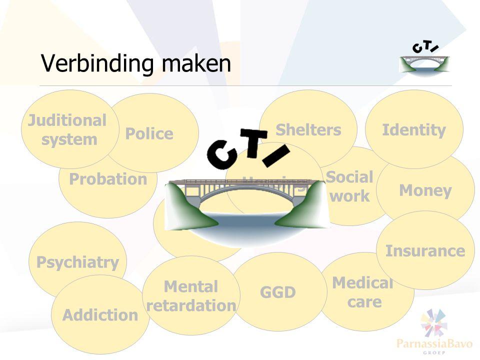 Verbinding maken Juditional system Shelters Identity Police Probation