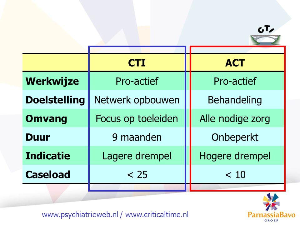 CTI ACT. Werkwijze. Pro-actief. Doelstelling. Netwerk opbouwen. Behandeling. Omvang. Focus op toeleiden.