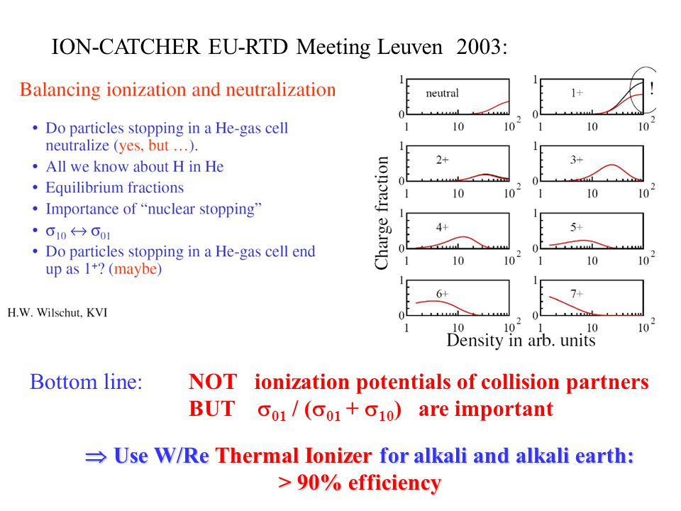 ION-CATCHER EU-RTD Meeting Leuven 2003: