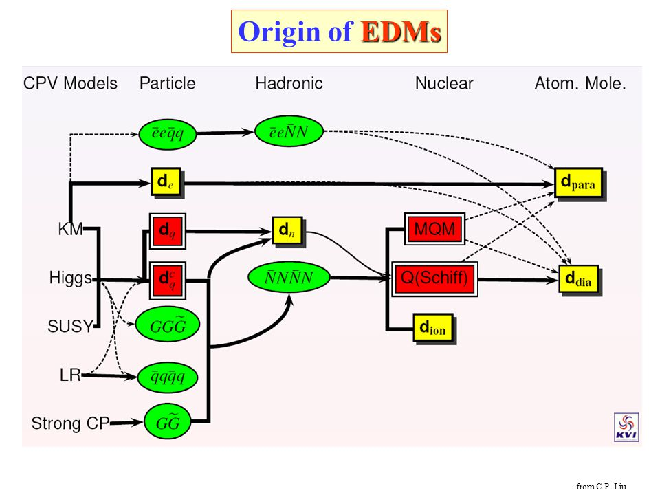 Origin of EDMs from C.P. Liu