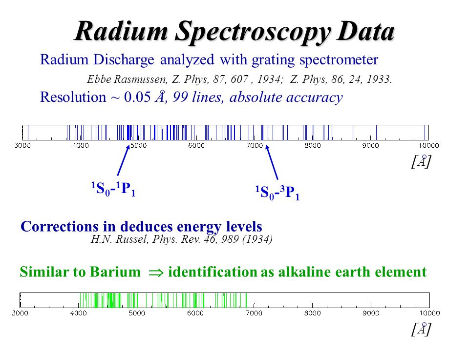 Radium Spectroscopy Data