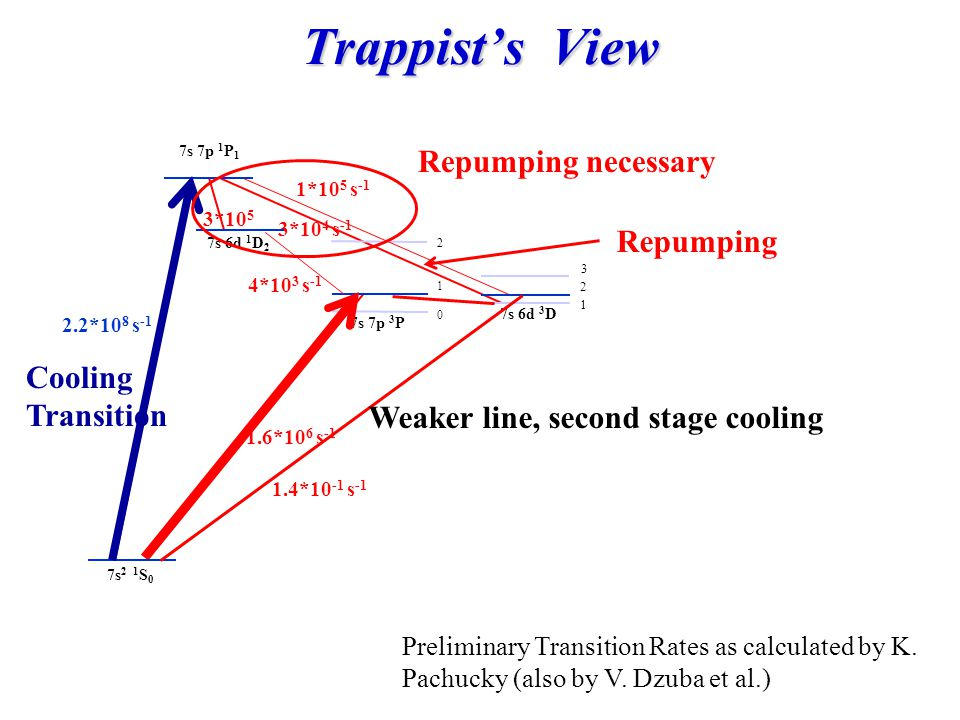 Trappist's View Repumping necessary Repumping Cooling Transition