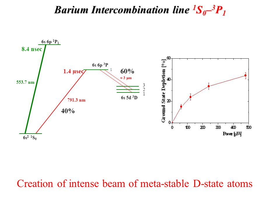 Barium Intercombination line 1S0–3P1