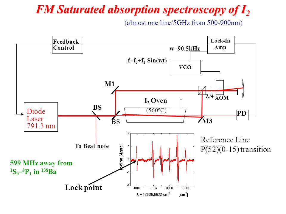 FM Saturated absorption spectroscopy of I2