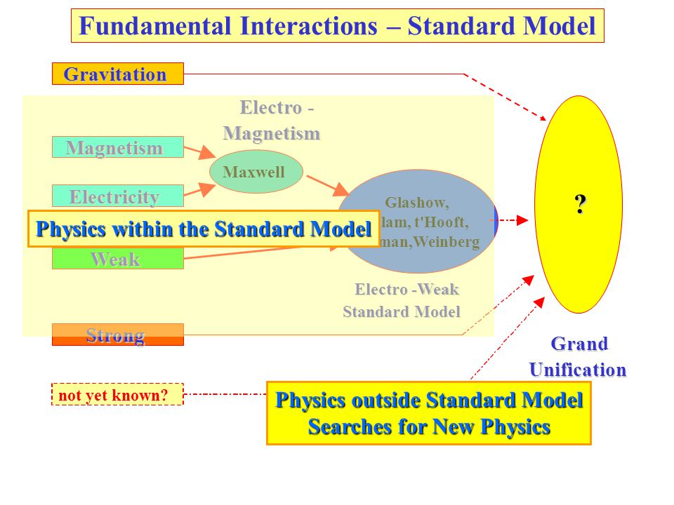 Physics outside Standard Model Searches for New Physics