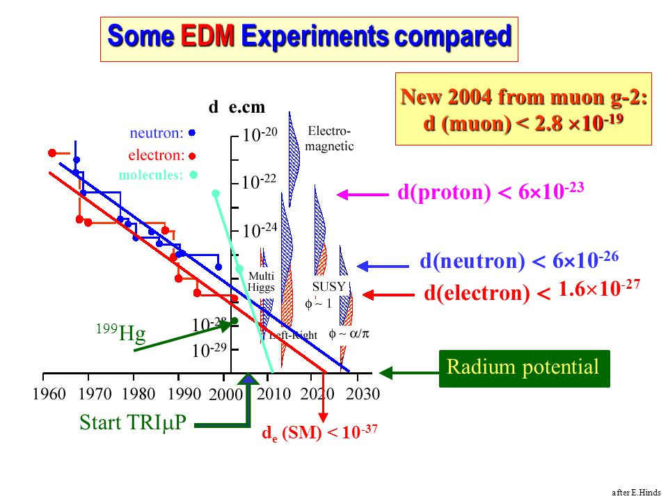 Some EDM Experiments compared
