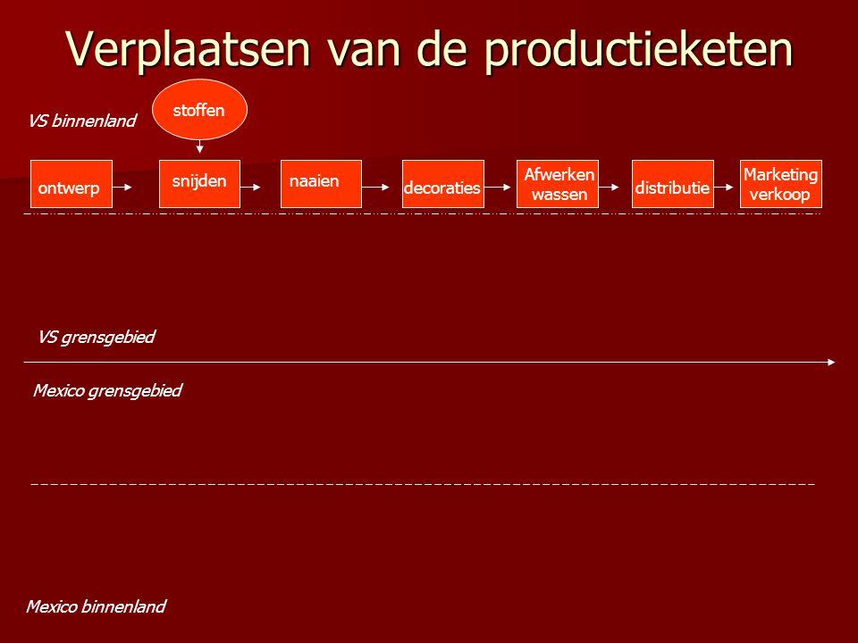 Verplaatsen van de productieketen