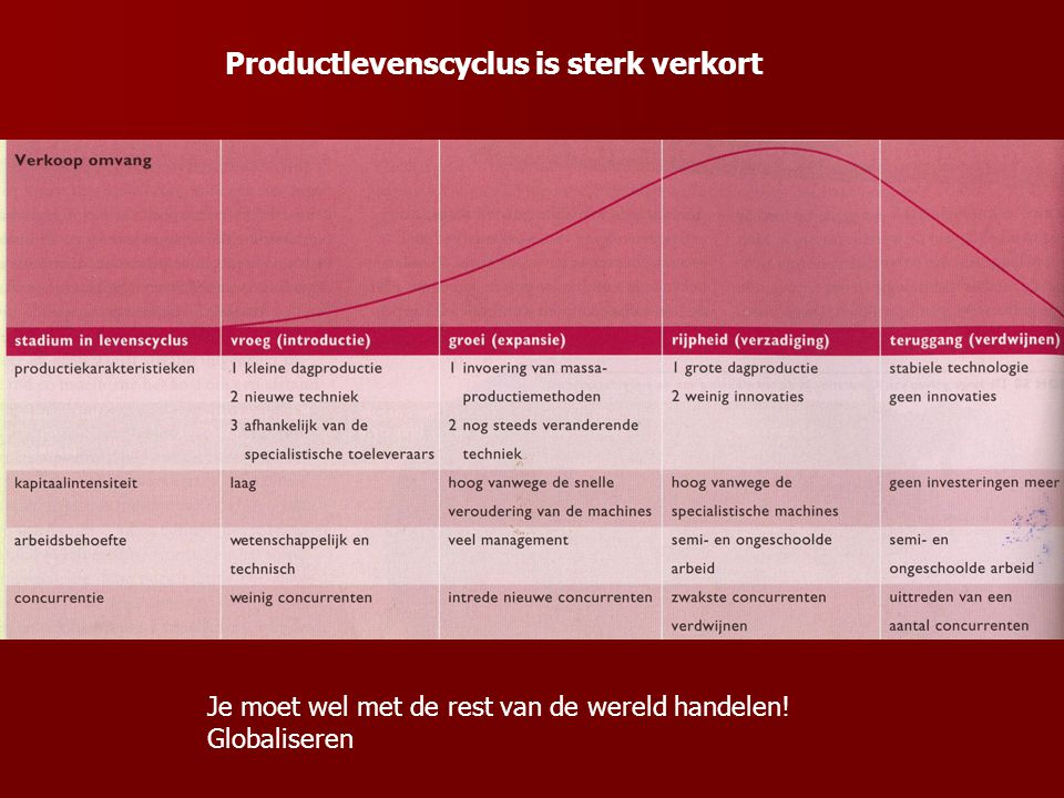 Productlevenscyclus is sterk verkort