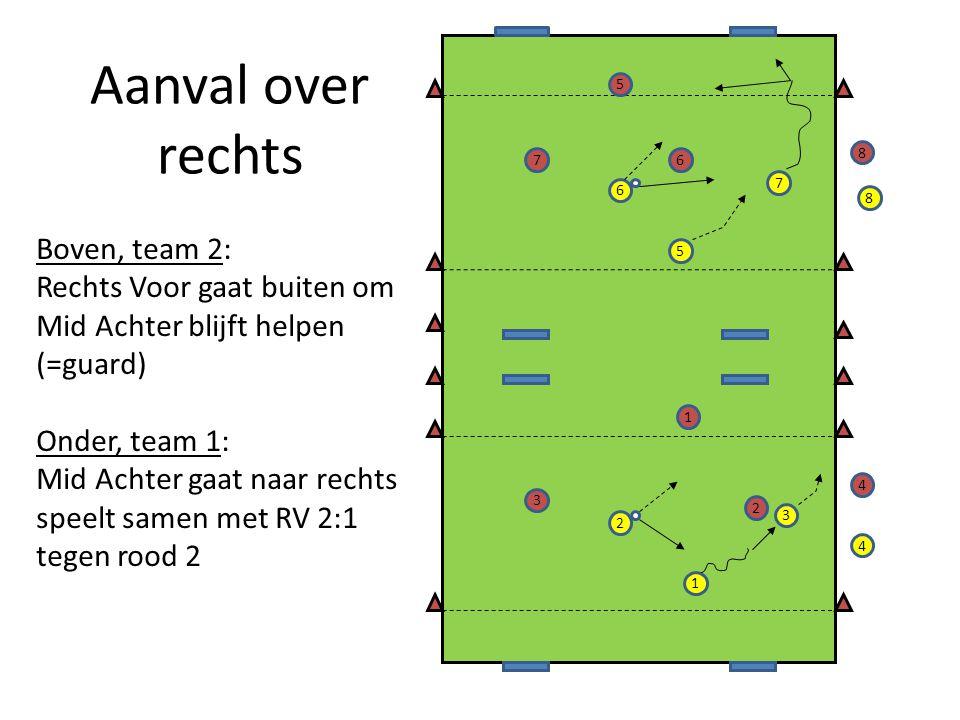 Aanval over rechts Boven, team 2: Rechts Voor gaat buiten om