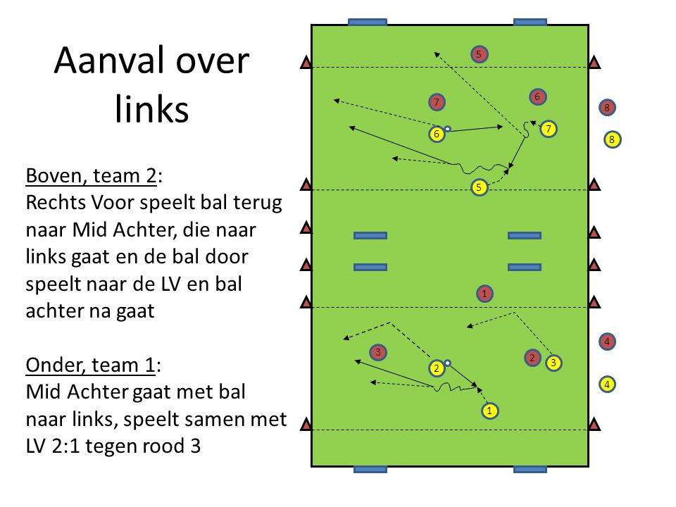Aanval over links Boven, team 2: