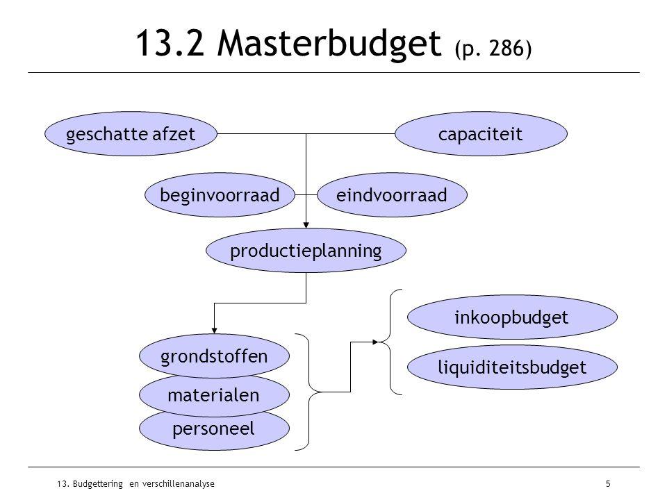 13.2 Masterbudget (p. 286) geschatte afzet capaciteit beginvoorraad