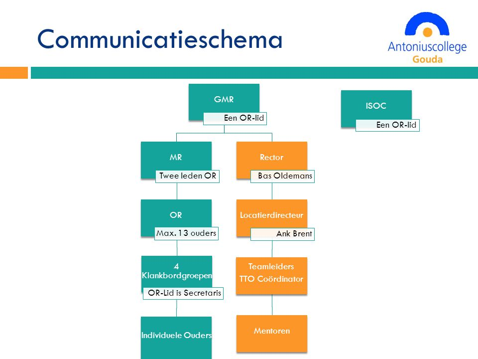 Communicatieschema Een OR-lid Bas Oldemans Ank Brent GMR MR