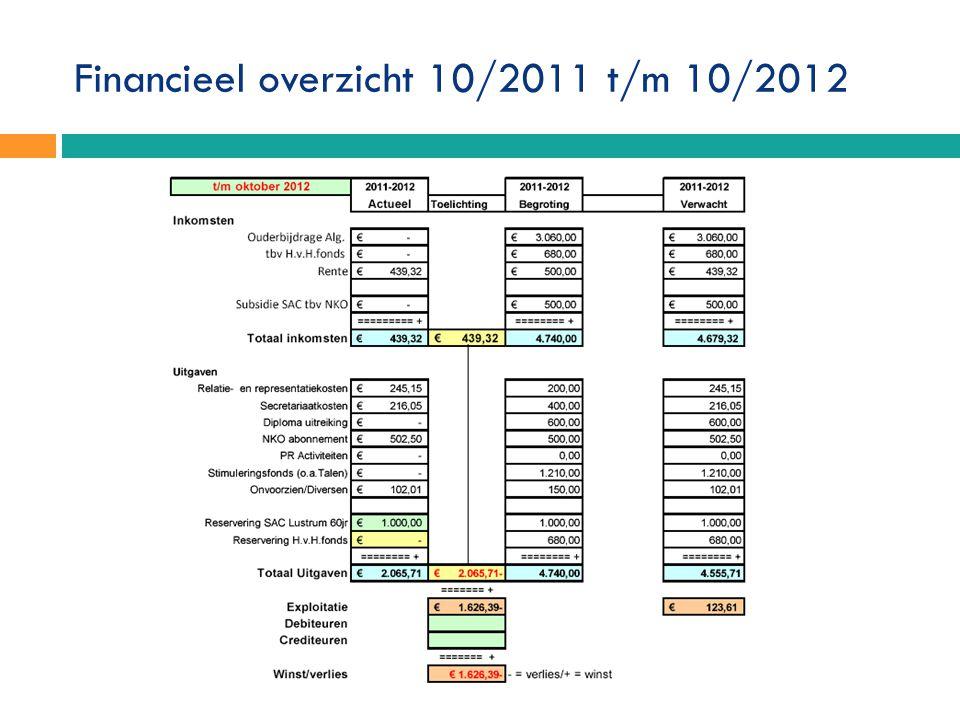 Financieel overzicht 10/2011 t/m 10/2012
