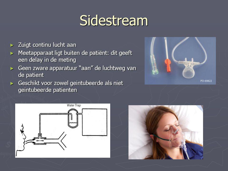 Sidestream Zuigt continu lucht aan